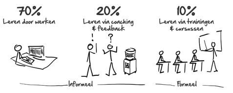 onze visie op leren en ontwikkelen